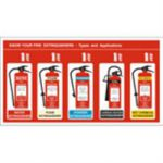 Poster Know Your Fire Extinguishers
